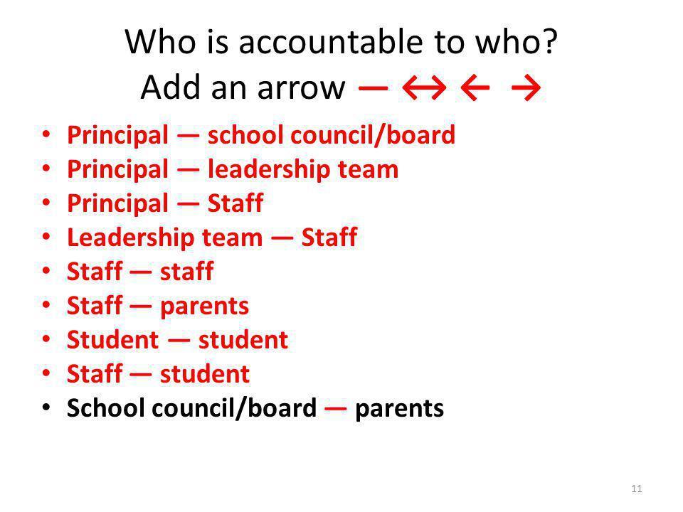 Who is accountable to who? Add an arrow Principal school council/board Principal leadership team Principal Staff Leadership team Staff Staff staff Sta