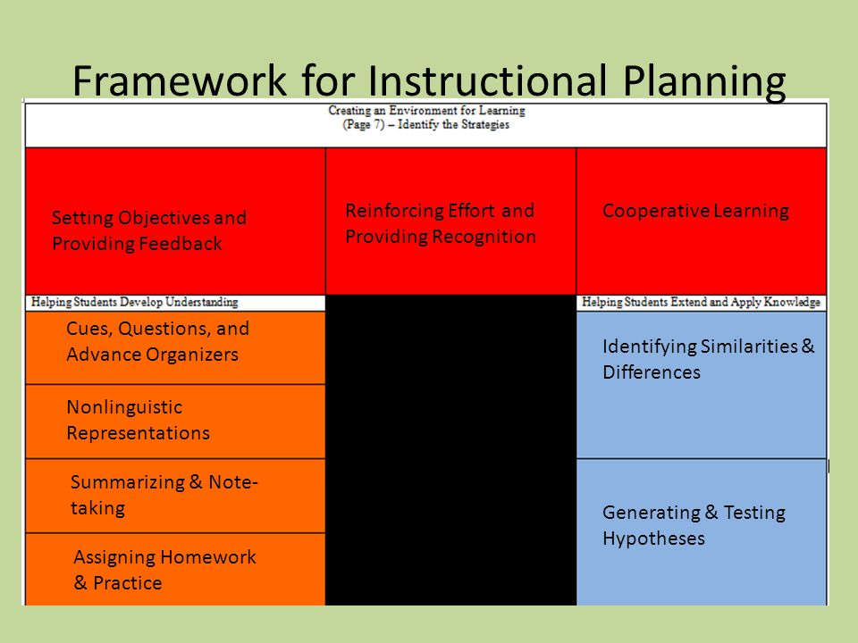 Framework for Instructional Planning Setting Objectives and Providing Feedback Reinforcing Effort and Providing Recognition Cues, Questions, and Advance Organizers Cooperative Learning Nonlinguistic Representations Summarizing & Note- taking Assigning Homework & Practice Generating & Testing Hypotheses Identifying Similarities & Differences