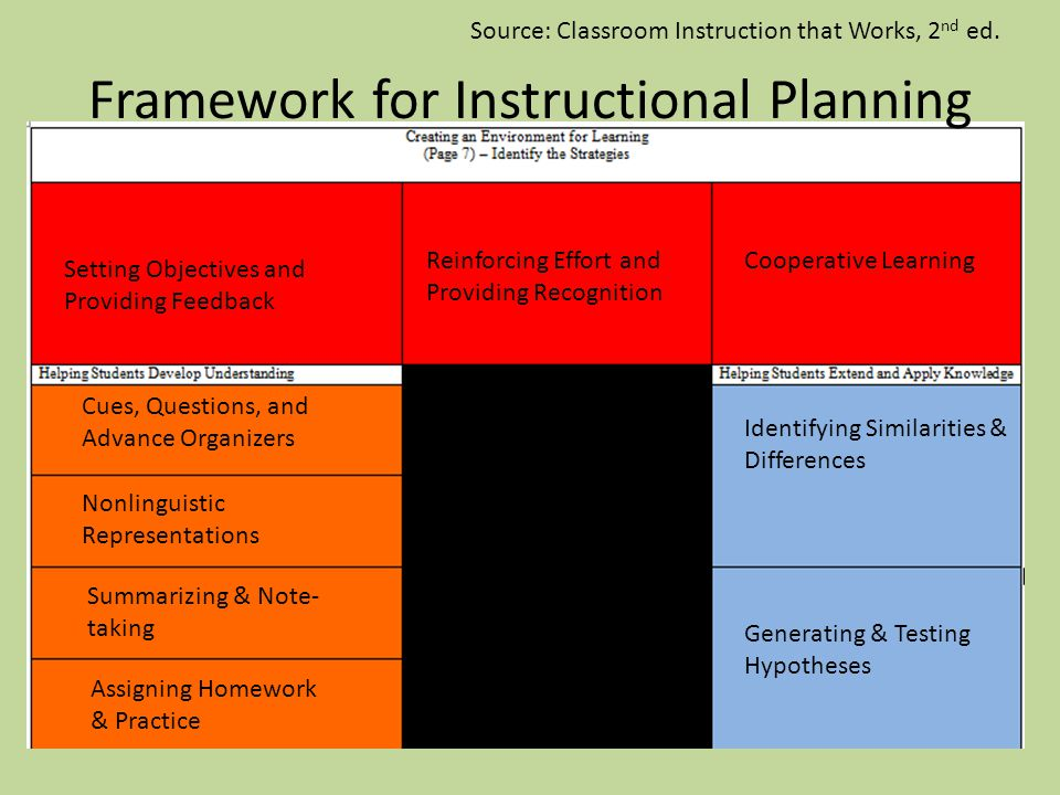 Framework for Instructional Planning Setting Objectives and Providing Feedback Reinforcing Effort and Providing Recognition Cues, Questions, and Advance Organizers Cooperative Learning Nonlinguistic Representations Summarizing & Note- taking Assigning Homework & Practice Generating & Testing Hypotheses Identifying Similarities & Differences Source: Classroom Instruction that Works, 2 nd ed.