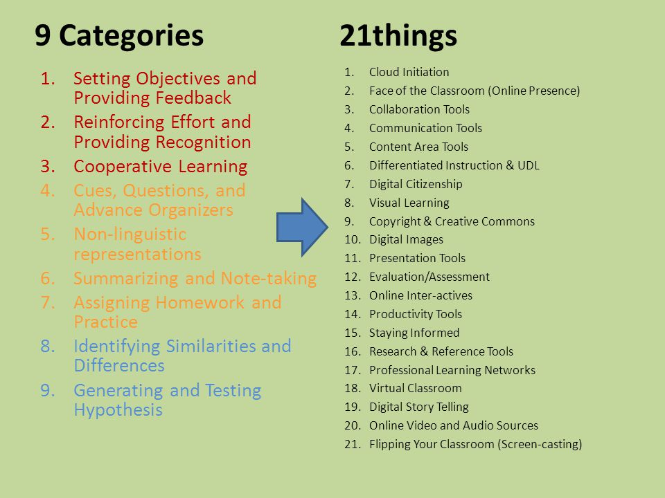 9 Categories 1.Setting Objectives and Providing Feedback 2.Reinforcing Effort and Providing Recognition 3.Cooperative Learning 4.Cues, Questions, and