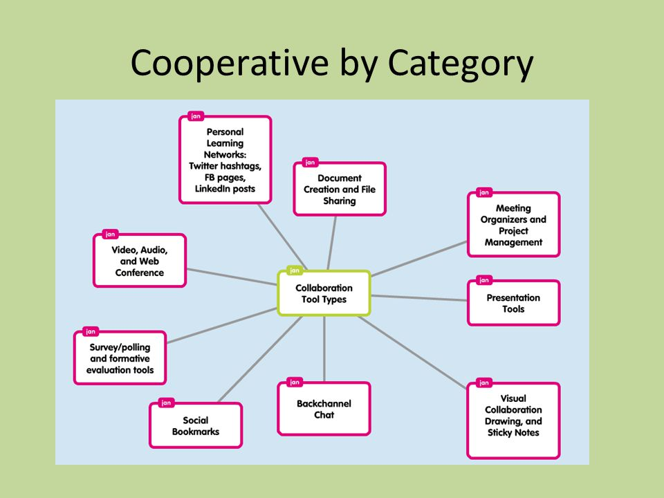 Cooperative by Category