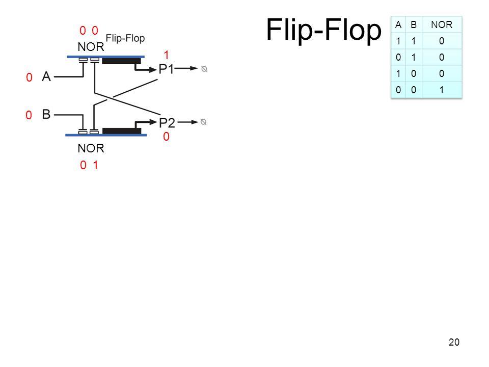 Flip-Flop 0 0 1 0 0 NOR 1 00 20
