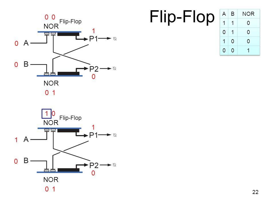Flip-Flop 0 0 1 0 0 NOR 1 00 1 0 1 0 0 1 10 22