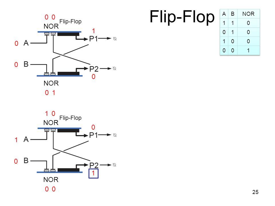 Flip-Flop 0 0 1 0 0 NOR 1 00 1 1 0 0 0 0 10 25