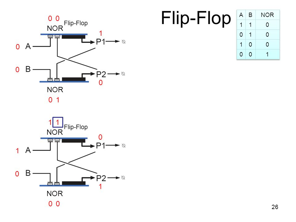Flip-Flop 0 0 1 0 0 NOR 1 00 1 1 0 0 0 0 11 26