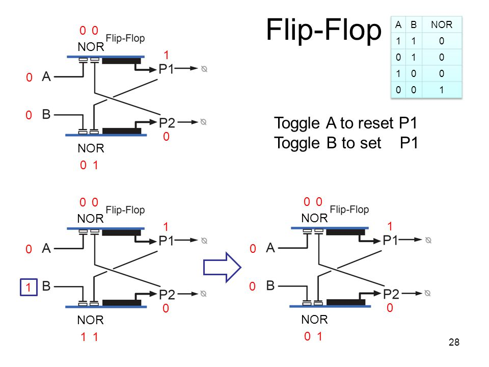 Flip-Flop 0 0 1 0 0 NOR 1 00 0 0 1 1 1 1 00 0 0 1 0 0 1 00 Toggle A to reset P1 Toggle B to set P1 28