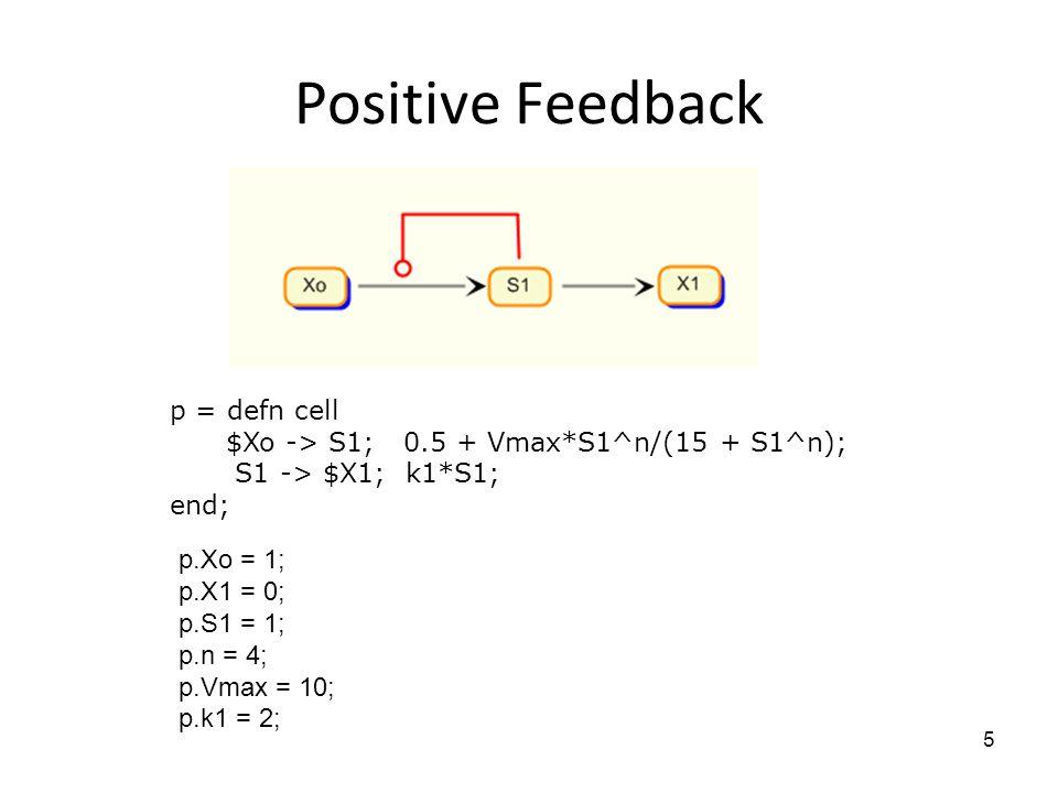 Positive Feedback p = defn cell $Xo -> S1; 0.5 + Vmax*S1^n/(15 + S1^n); S1 -> $X1; k1*S1; end; p.Xo = 1; p.X1 = 0; p.S1 = 1; p.n = 4; p.Vmax = 10; p.k