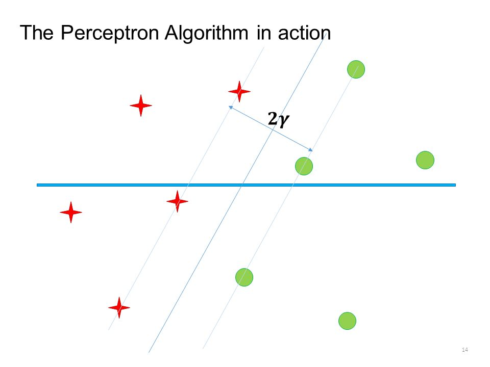 The Perceptron Algorithm in action 14