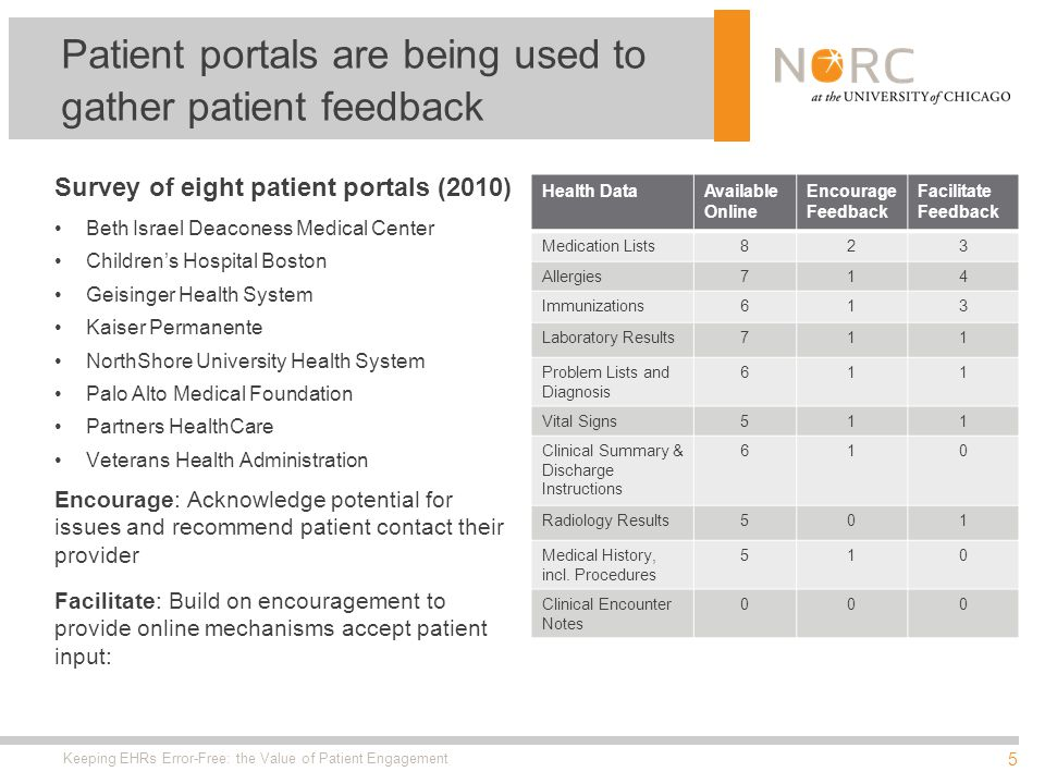 5 Survey of eight patient portals (2010) Beth Israel Deaconess Medical Center Childrens Hospital Boston Geisinger Health System Kaiser Permanente NorthShore University Health System Palo Alto Medical Foundation Partners HealthCare Veterans Health Administration Encourage: Acknowledge potential for issues and recommend patient contact their provider Facilitate: Build on encouragement to provide online mechanisms accept patient input: Keeping EHRs Error-Free: the Value of Patient Engagement Health DataAvailable Online Encourage Feedback Facilitate Feedback Medication Lists823 Allergies714 Immunizations613 Laboratory Results711 Problem Lists and Diagnosis 611 Vital Signs511 Clinical Summary & Discharge Instructions 610 Radiology Results501 Medical History, incl.