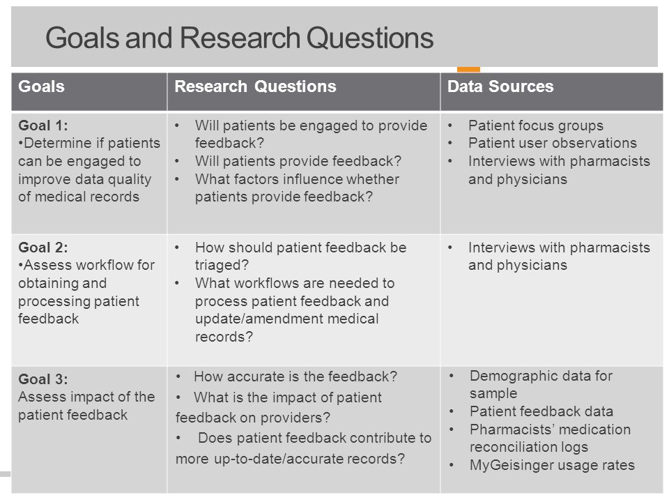 7 and Goals and Research Questions GoalsResearch QuestionsData Sources Goal 1: Determine if patients can be engaged to improve data quality of medical records Will patients be engaged to provide feedback.