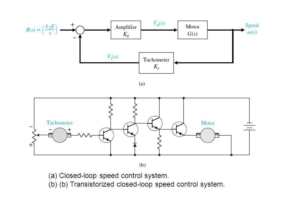 (a)Closed-loop speed control system. (b)(b) Transistorized closed-loop speed control system.