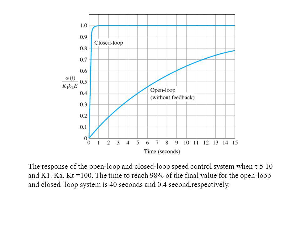 The response of the open-loop and closed-loop speed control system when τ 5 10 and K1. Ka. Kt =100. The time to reach 98% of the final value for the o