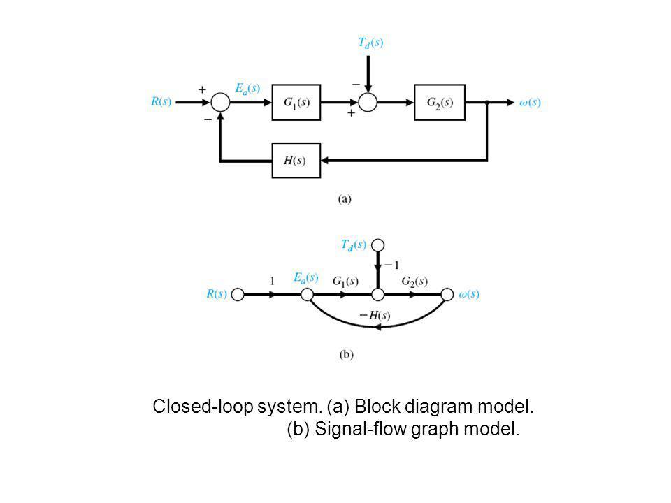 Closed-loop system. (a) Block diagram model. (b) Signal-flow graph model.