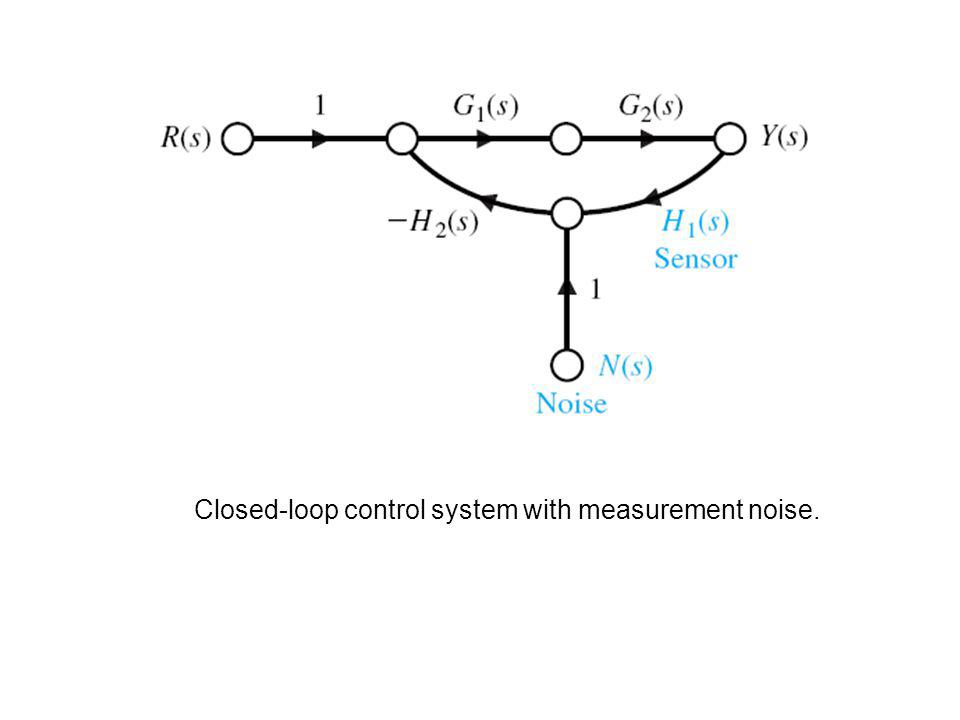 Closed-loop control system with measurement noise.