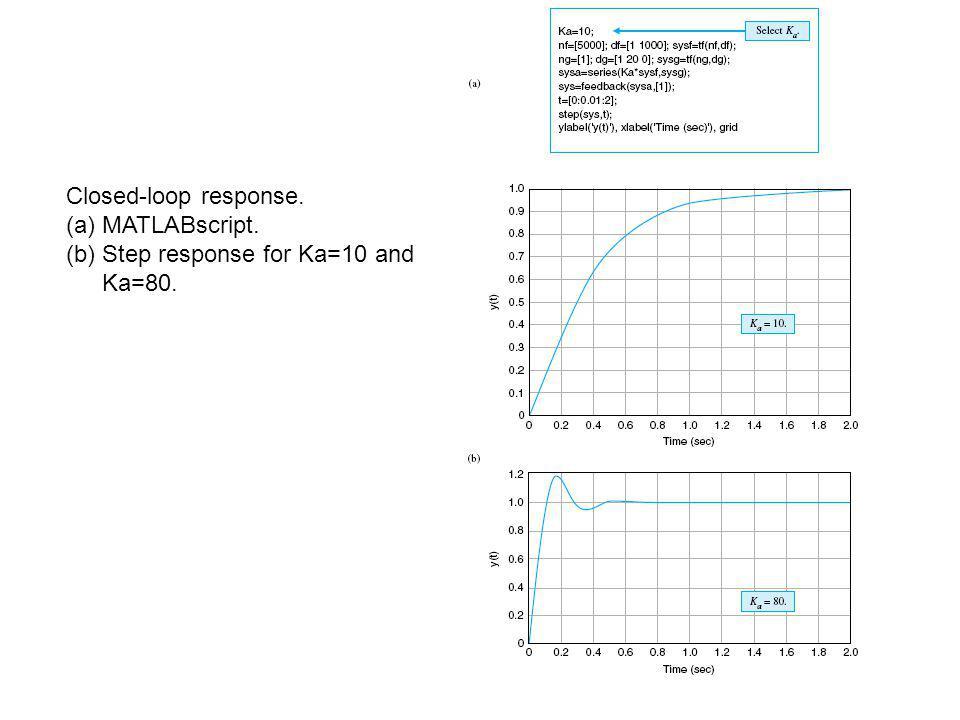 Closed-loop response. (a)MATLABscript. (b) Step response for Ka=10 and Ka=80.