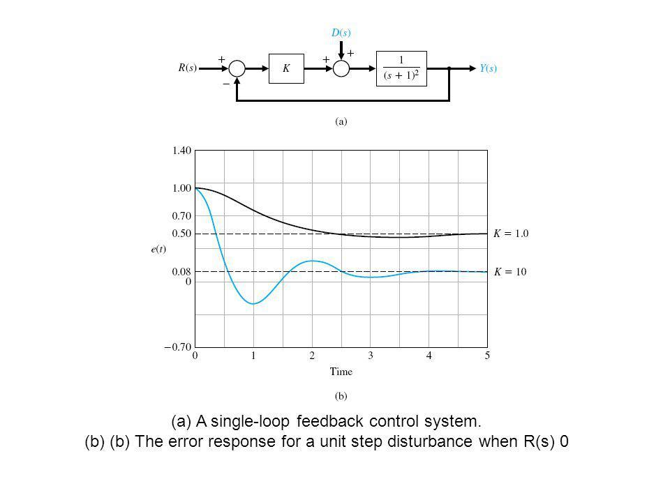 (a)A single-loop feedback control system. (b)(b) The error response for a unit step disturbance when R(s) 0