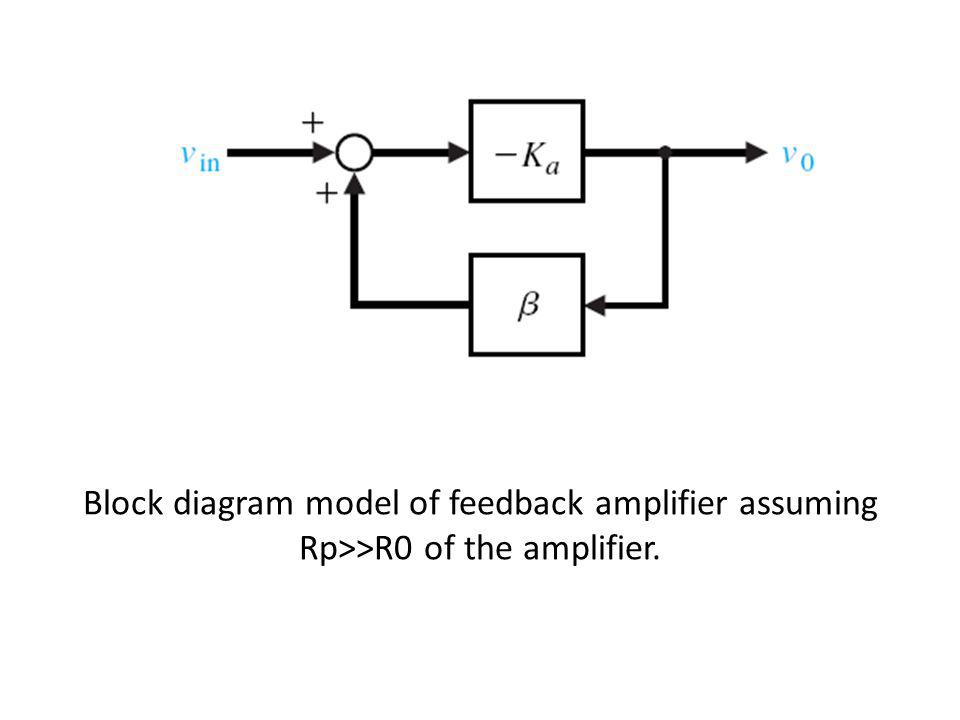 Block diagram model of feedback amplifier assuming Rp>>R0 of the amplifier.