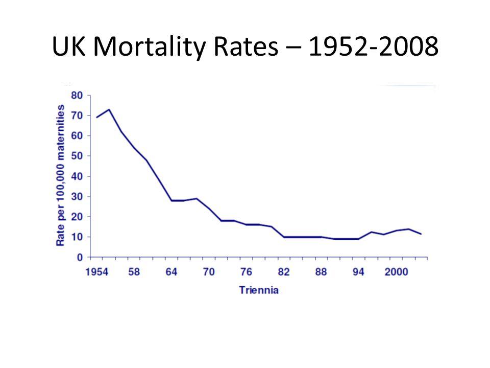 UK Mortality Rates – 1952-2008