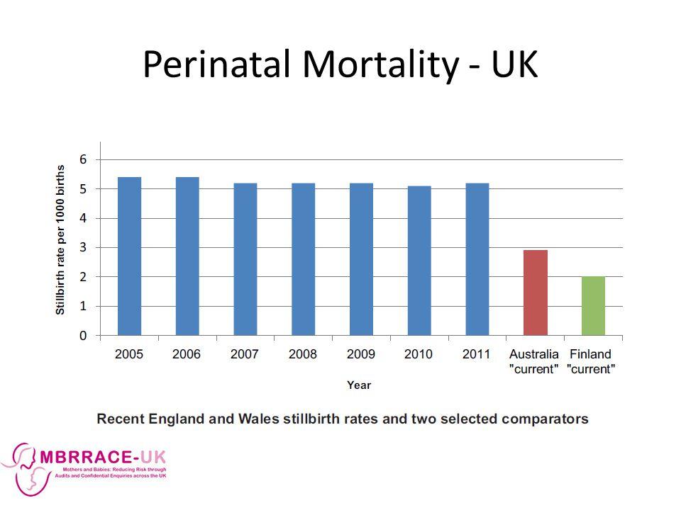 Perinatal Mortality - UK