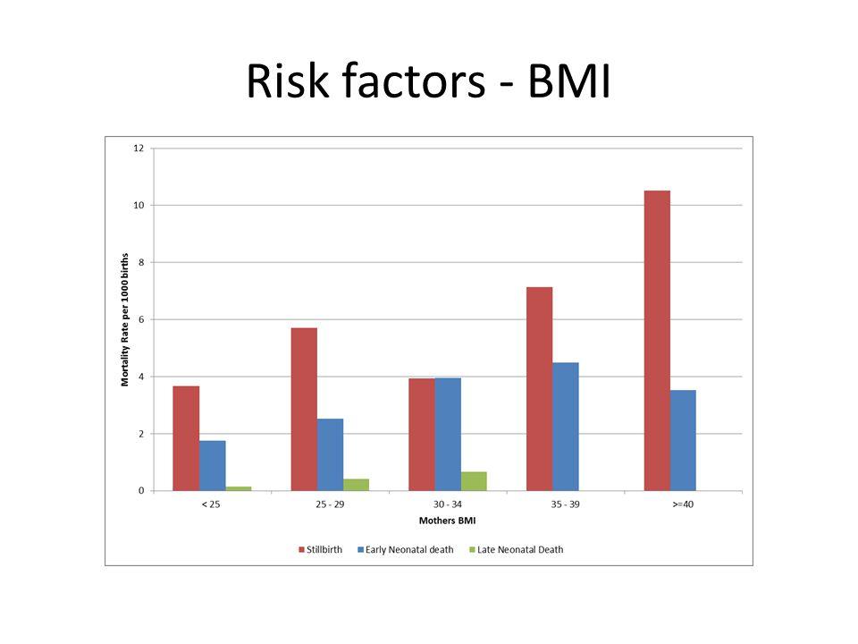 Risk factors - BMI