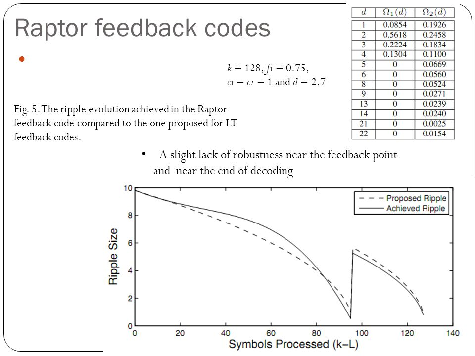 Raptor feedback codes k = 128, f 1 = 0.75, c 1 = c 2 = 1 and d = 2.7 A slight lack of robustness near the feedback point and near the end of decoding Fig.