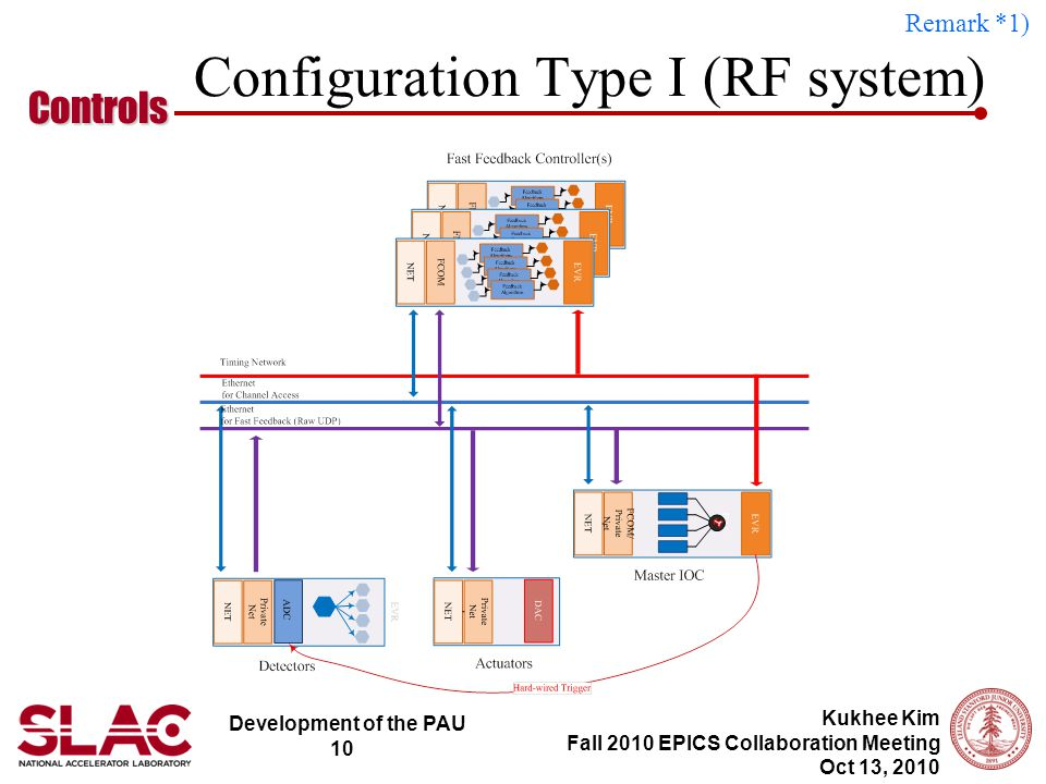 Development of the PAU 10 Controls Kukhee Kim Fall 2010 EPICS Collaboration Meeting Oct 13, 2010 Configuration Type I (RF system) Remark *1)