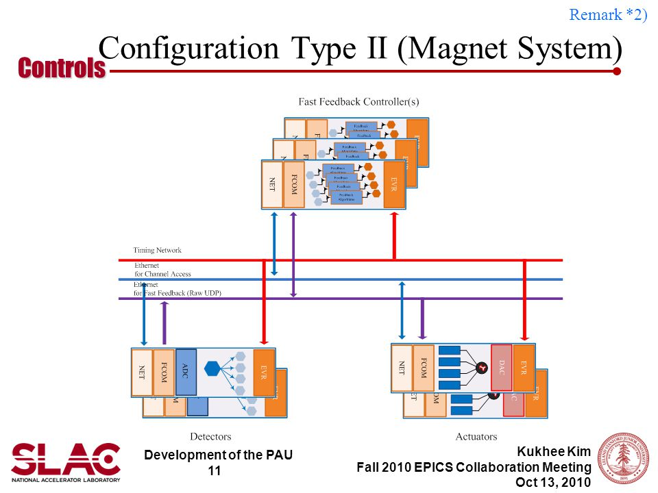 Development of the PAU 11 Controls Kukhee Kim Fall 2010 EPICS Collaboration Meeting Oct 13, 2010 Configuration Type II (Magnet System) Remark *2)