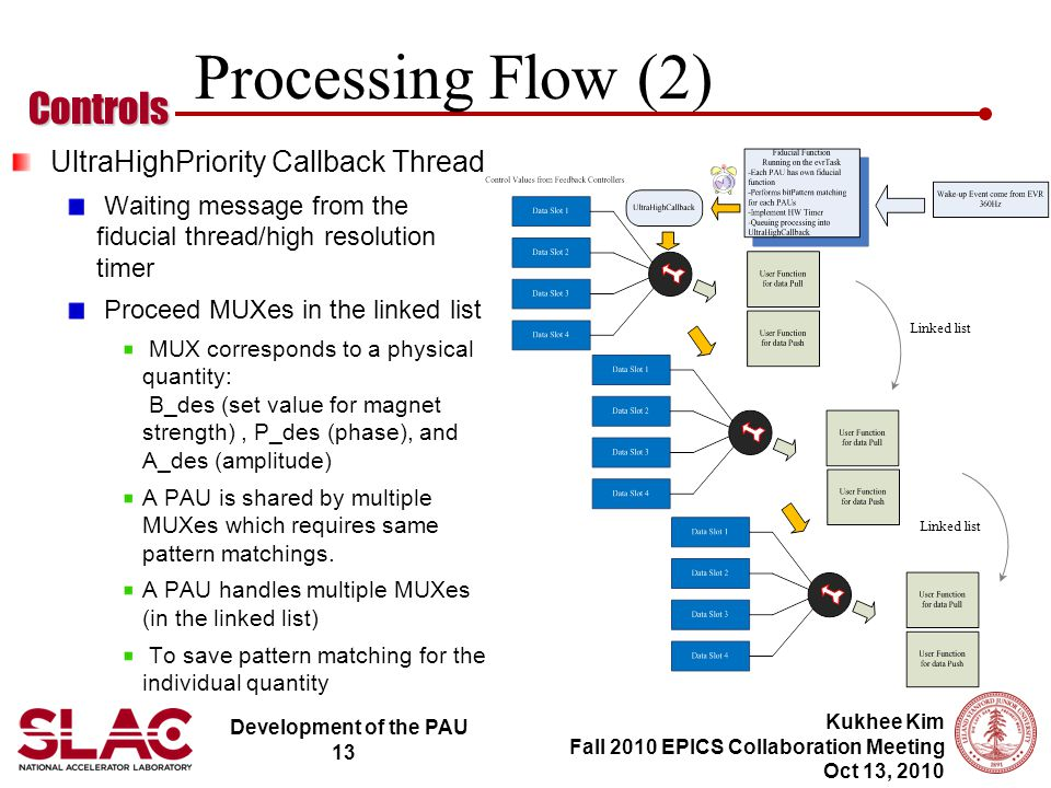Development of the PAU 13 Controls Kukhee Kim Fall 2010 EPICS Collaboration Meeting Oct 13, 2010 Processing Flow (2) UltraHighPriority Callback Thread Waiting message from the fiducial thread/high resolution timer Proceed MUXes in the linked list MUX corresponds to a physical quantity: B_des (set value for magnet strength), P_des (phase), and A_des (amplitude) A PAU is shared by multiple MUXes which requires same pattern matchings.