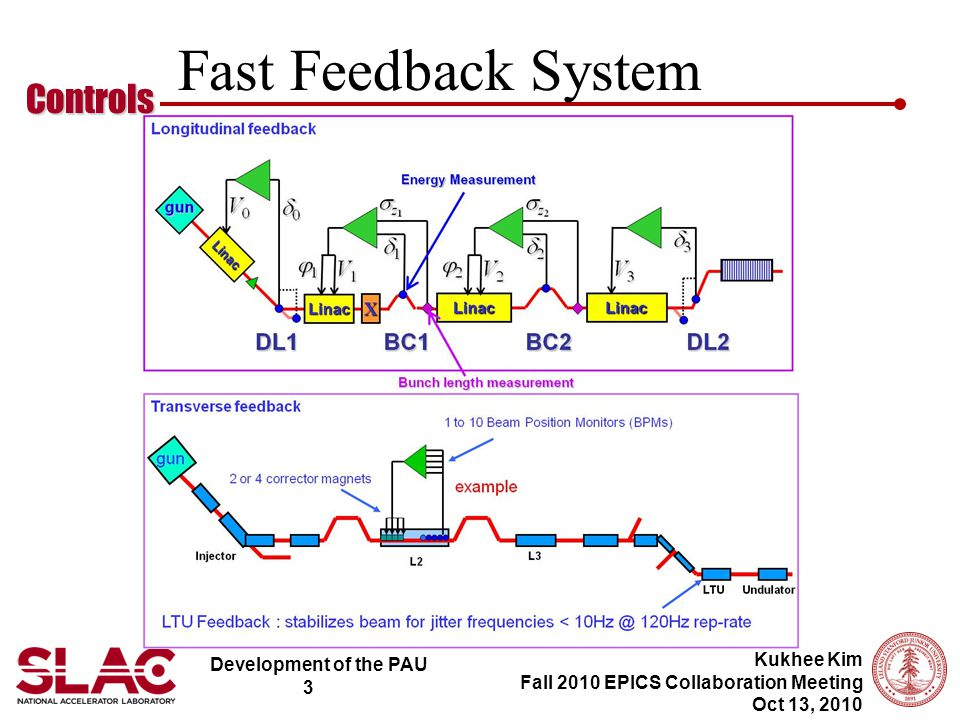 Development of the PAU 3 Controls Kukhee Kim Fall 2010 EPICS Collaboration Meeting Oct 13, 2010 Fast Feedback System