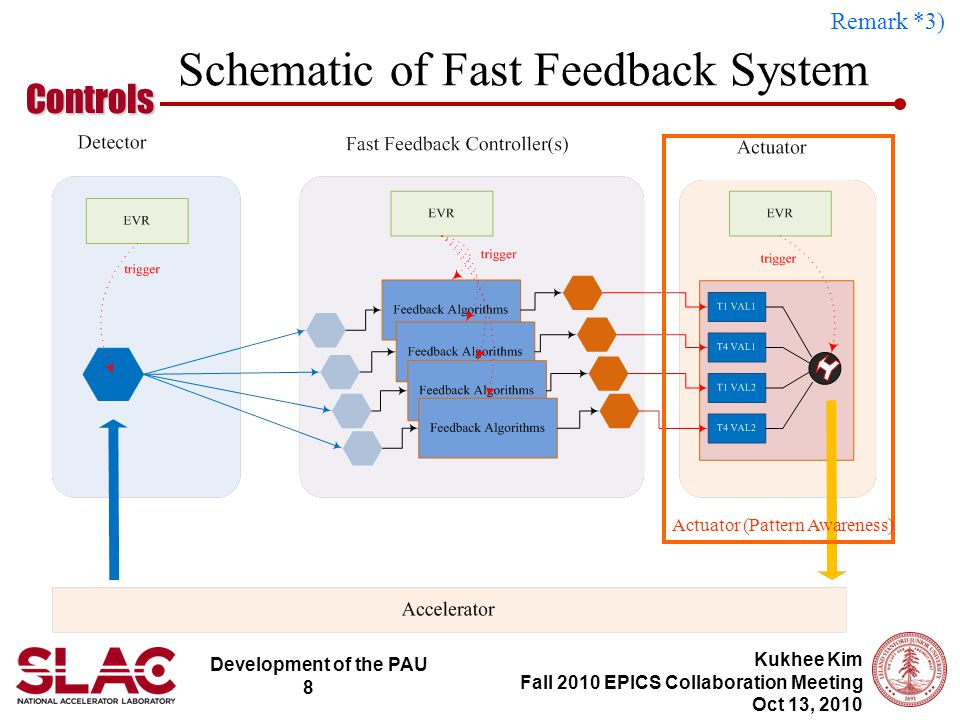 Development of the PAU 8 Controls Kukhee Kim Fall 2010 EPICS Collaboration Meeting Oct 13, 2010 Schematic of Fast Feedback System Actuator (Pattern Awareness) Remark *3)