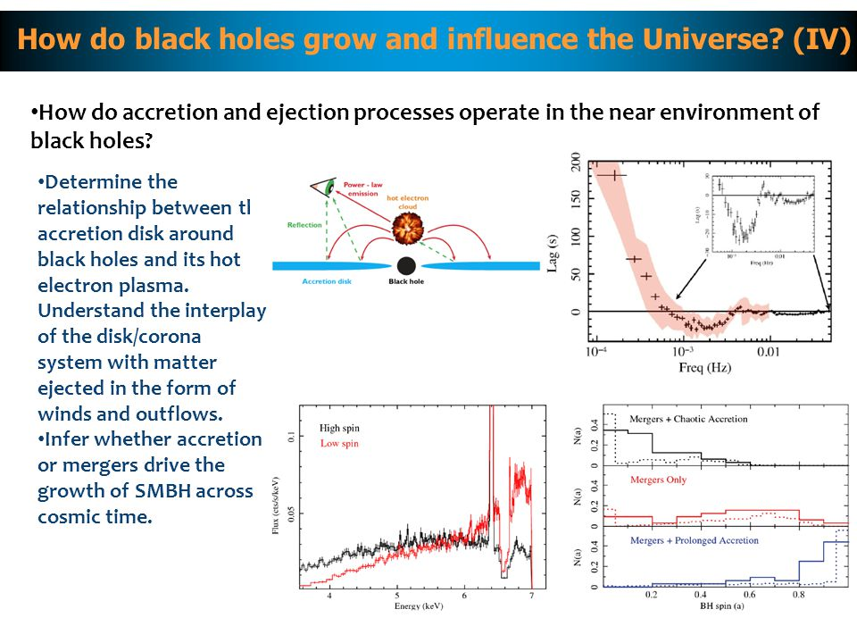 XMM-Newton How do accretion and ejection processes operate in the near environment of black holes.