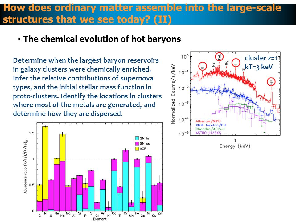 The chemical evolution of hot baryons How does ordinary matter assemble into the large-scale structures that we see today.