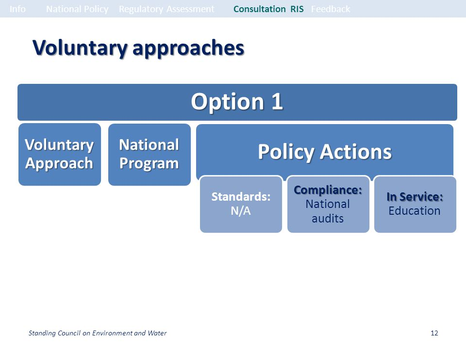 Voluntary approaches Option 1 Voluntary Approach National Program Policy Actions Standards: N/A Compliance: Compliance: National audits In Service: In Service: Education InfoNational PolicyRegulatory Assessment Consultation RISFeedback 12Standing Council on Environment and Water