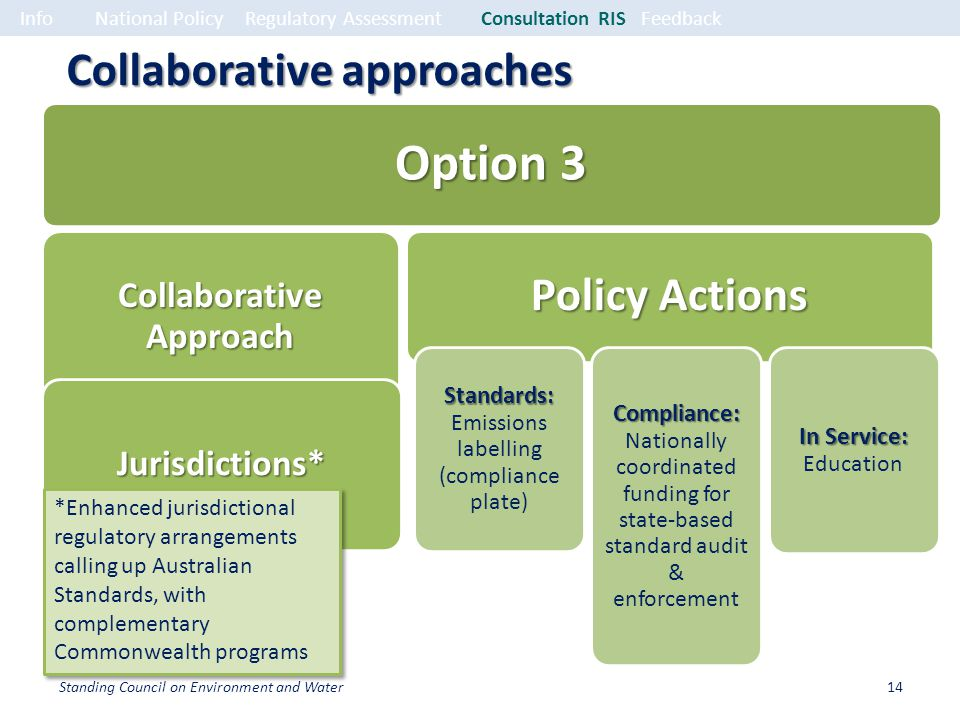 Collaborative approaches *Enhanced jurisdictional regulatory arrangements calling up Australian Standards, with complementary Commonwealth programs InfoNational PolicyRegulatory Assessment Consultation RISFeedback 14Standing Council on Environment and Water