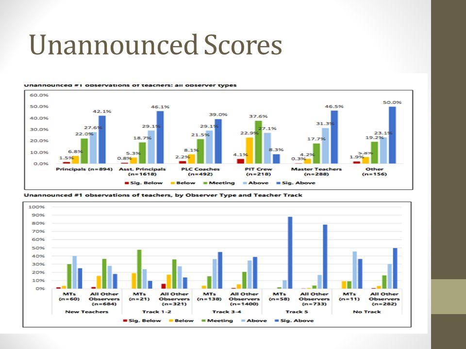 Unannounced Scores