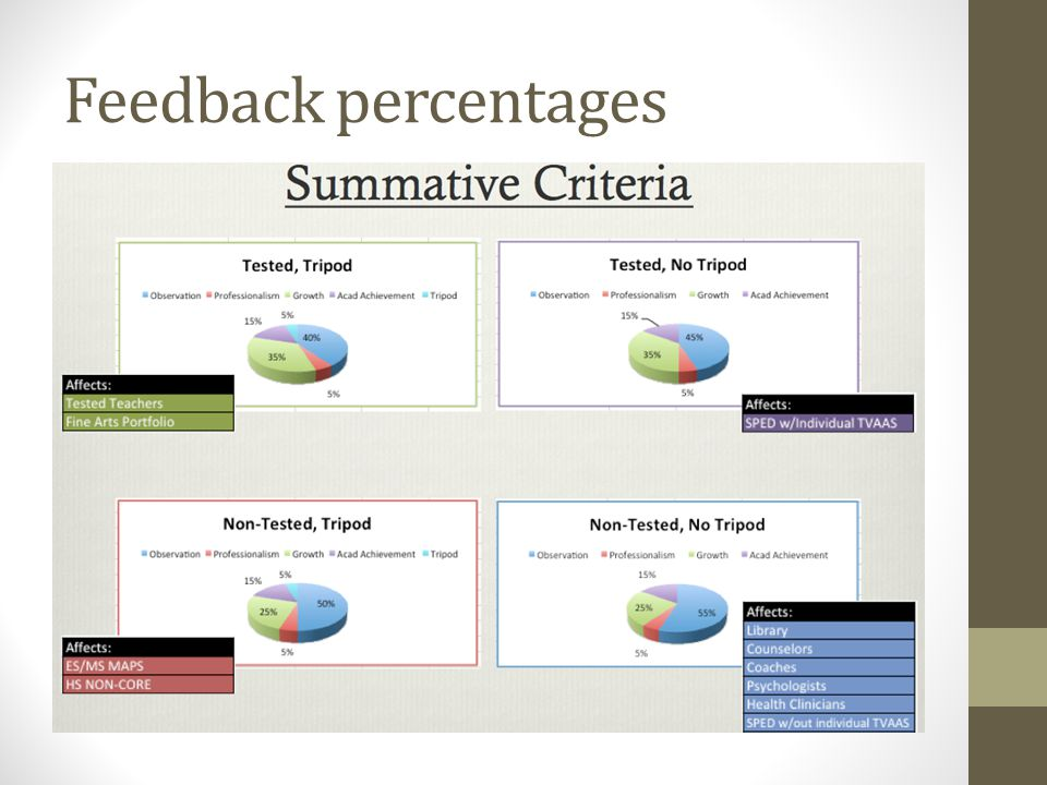 Feedback percentages