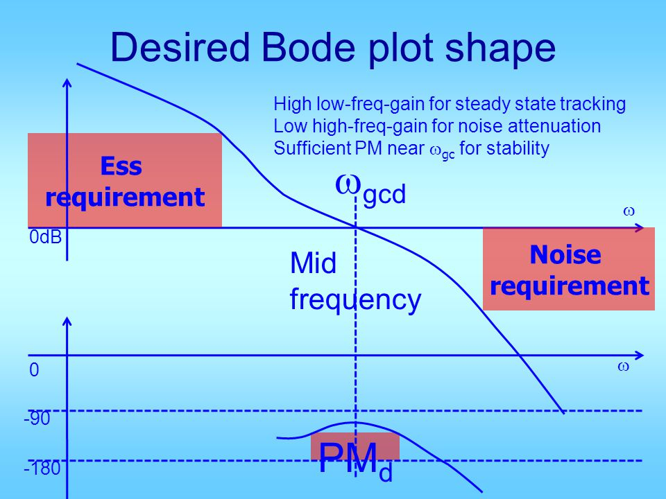 Desired Bode plot shape Ess requirement Noise requirement 0 -90 -180 0dB gcd High low-freq-gain for steady state tracking Low high-freq-gain for noise attenuation Sufficient PM near gc for stability PM d Mid frequency