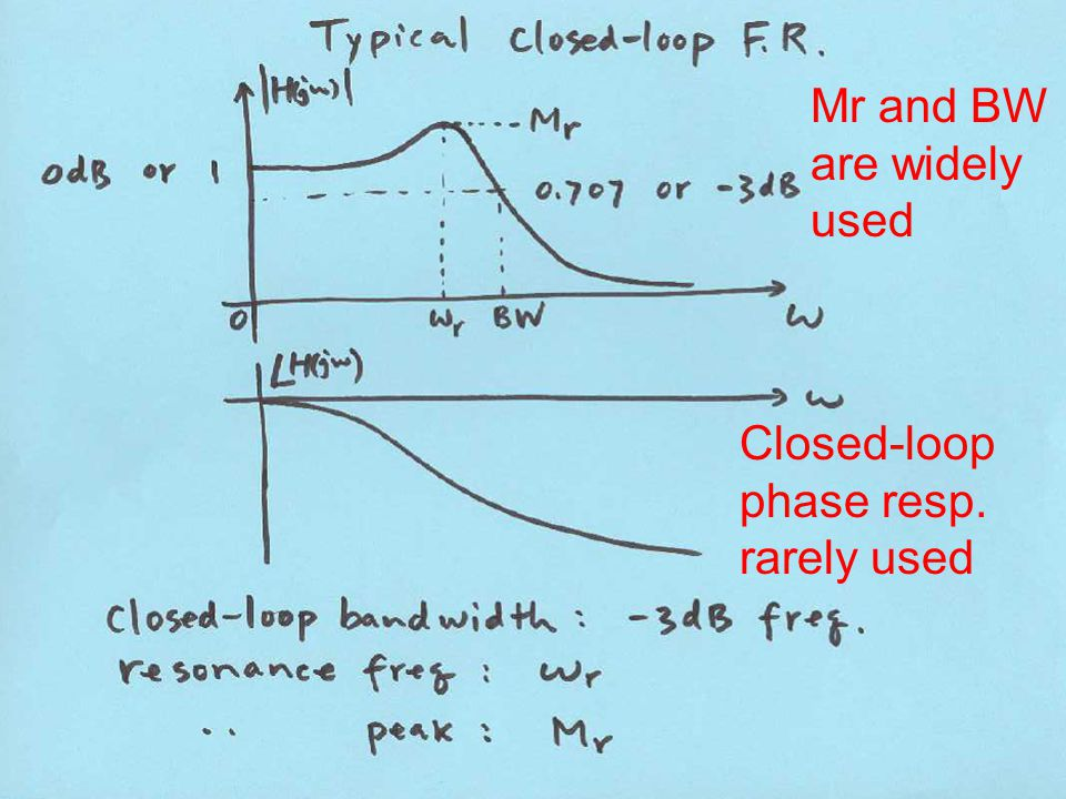 Mr and BW are widely used Closed-loop phase resp. rarely used
