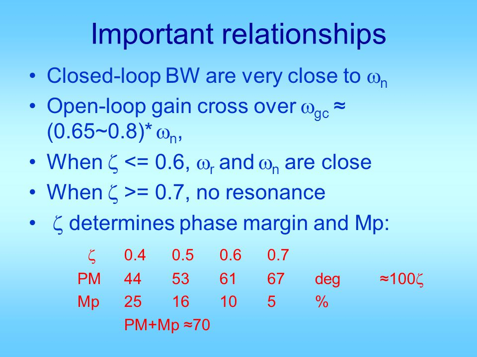 Important relationships Closed-loop BW are very close to n Open-loop gain cross over gc (0.65~0.8)* n, When <= 0.6, r and n are close When >= 0.7, no resonance determines phase margin and Mp: 0.40.50.60.7 PM44536167deg 100 Mp2516105% PM+Mp 70