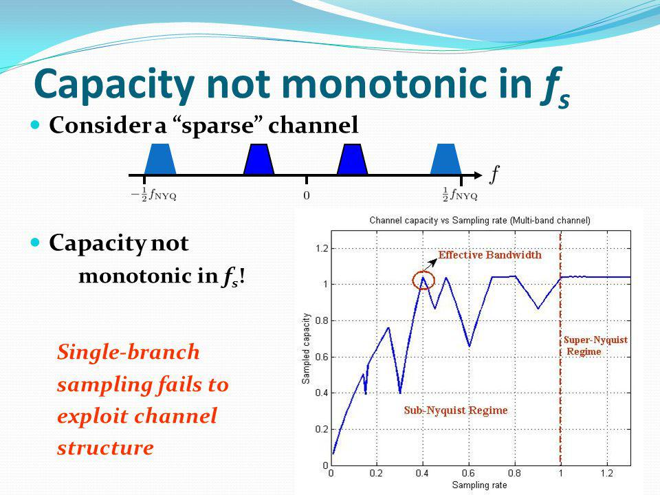 Capacity not monotonic in f s Consider a sparse channel Capacity not monotonic in f s .
