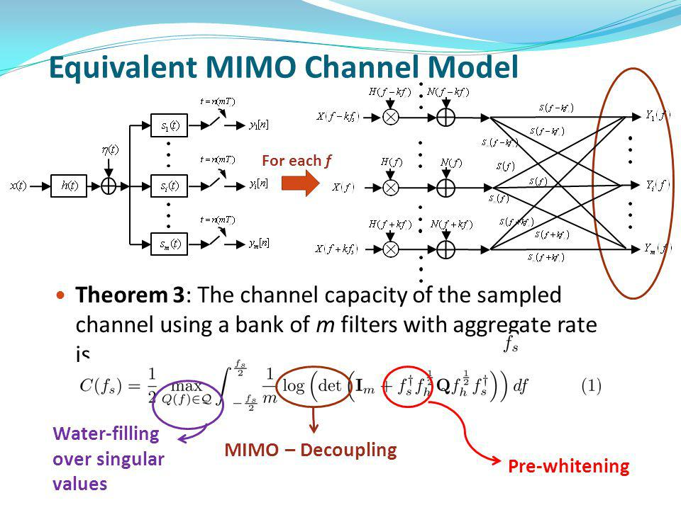 Equivalent MIMO Channel Model Theorem 3: The channel capacity of the sampled channel using a bank of m filters with aggregate rate is For each f Water