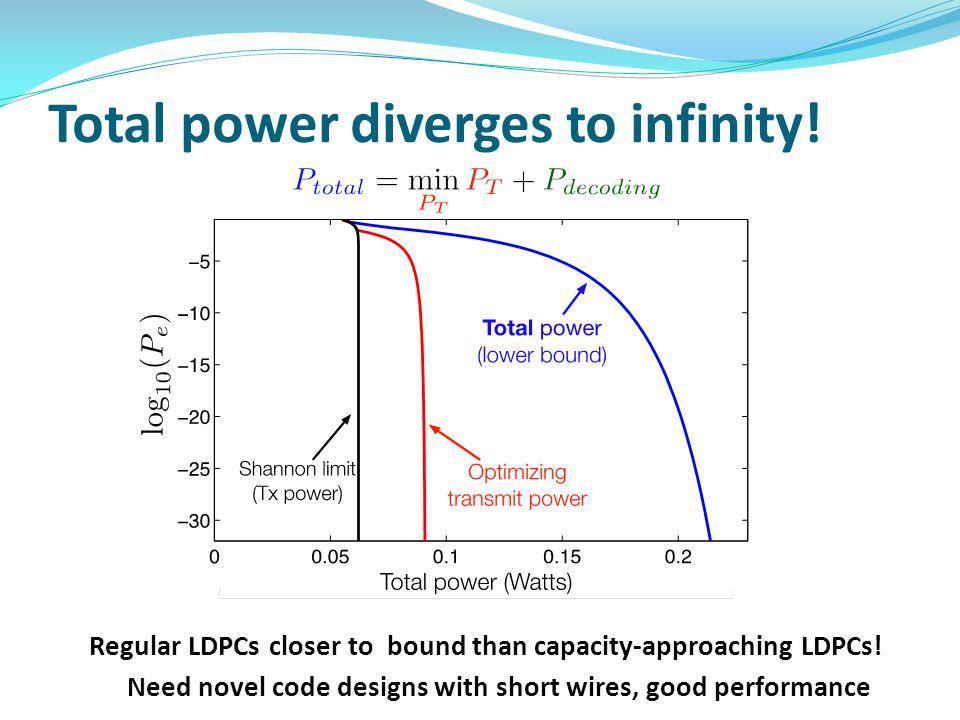 Total power diverges to infinity! Regular LDPCs closer to bound than capacity-approaching LDPCs! Need novel code designs with short wires, good perfor