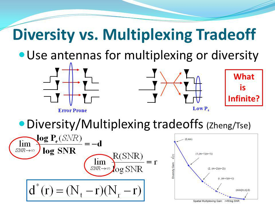 Diversity vs. Multiplexing Tradeoff Use antennas for multiplexing or diversity Diversity/Multiplexing tradeoffs (Zheng/Tse) Error Prone Low P e What i