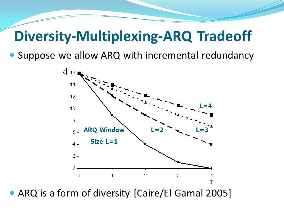Diversity-Multiplexing-ARQ Tradeoff Suppose we allow ARQ with incremental redundancy ARQ is a form of diversity [Caire/El Gamal 2005] ARQ Window Size