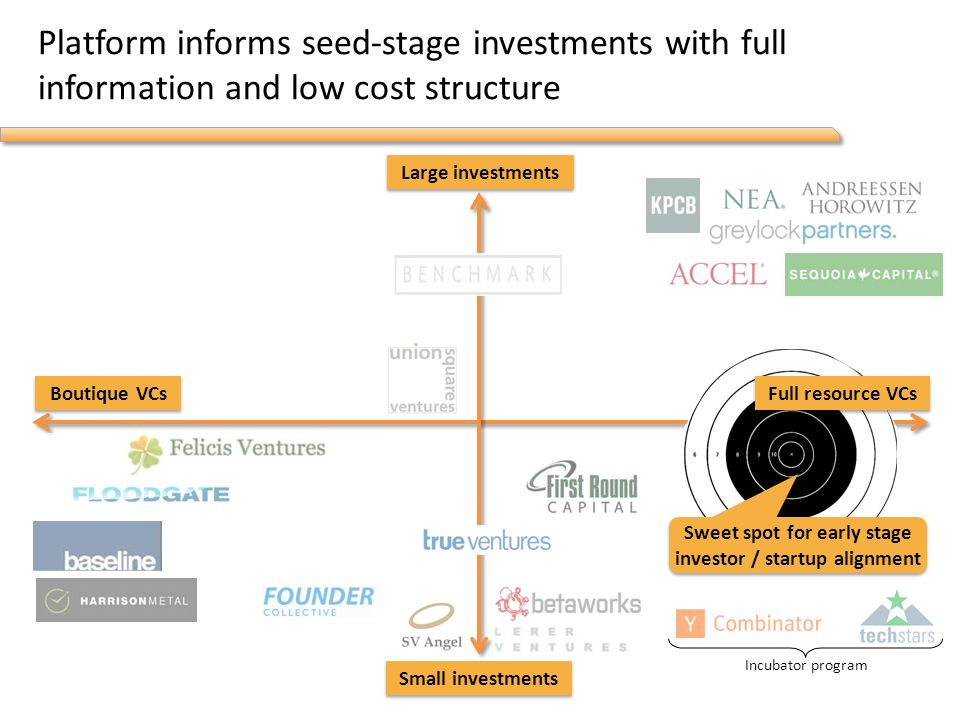 Platform informs seed-stage investments with full information and low cost structure Incubator program Boutique VCs Large investments Small investments Full resource VCs Sweet spot for early stage investor / startup alignment
