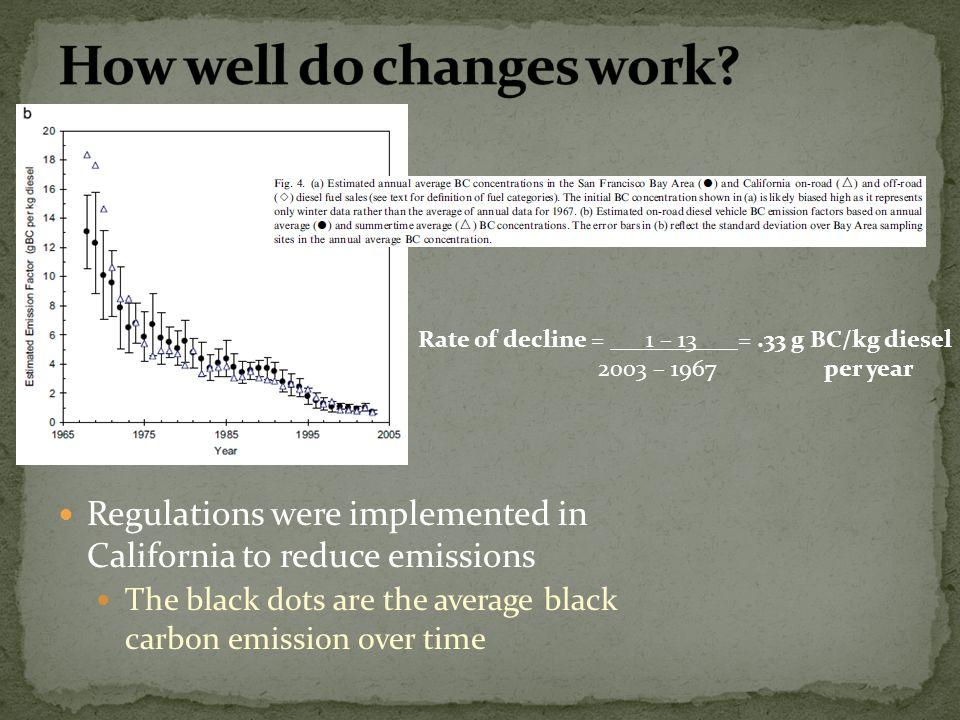 Regulations were implemented in California to reduce emissions The black dots are the average black carbon emission over time Rate of decline = 1 – 13