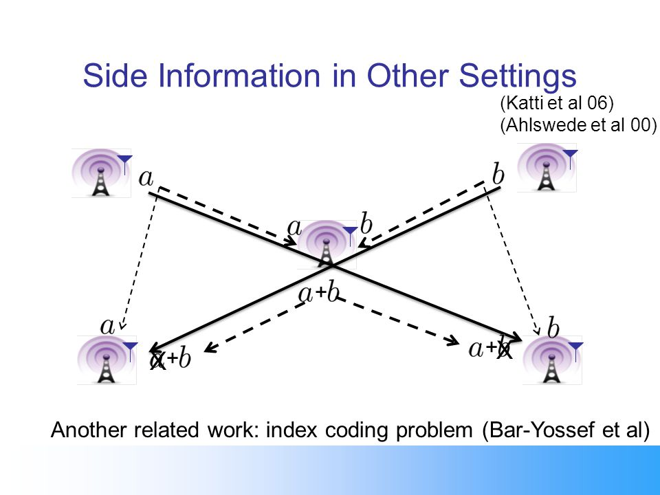 Side Information in Other Settings (Katti et al 06) (Ahlswede et al 00) + + + X X Another related work: index coding problem (Bar-Yossef et al)