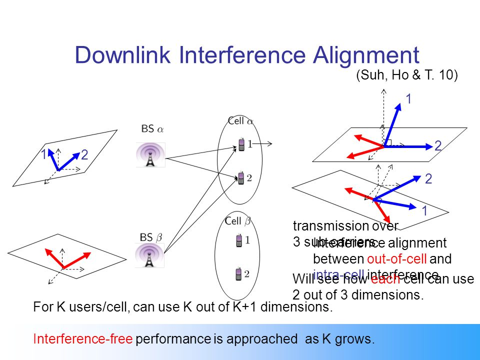 Downlink Interference Alignment Interference alignment between out-of-cell and intra-cell interference Will see how each cell can use 2 out of 3 dimen