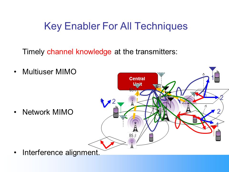 Key Enabler For All Techniques Timely channel knowledge at the transmitters: Multiuser MIMO Network MIMO Interference alignment.