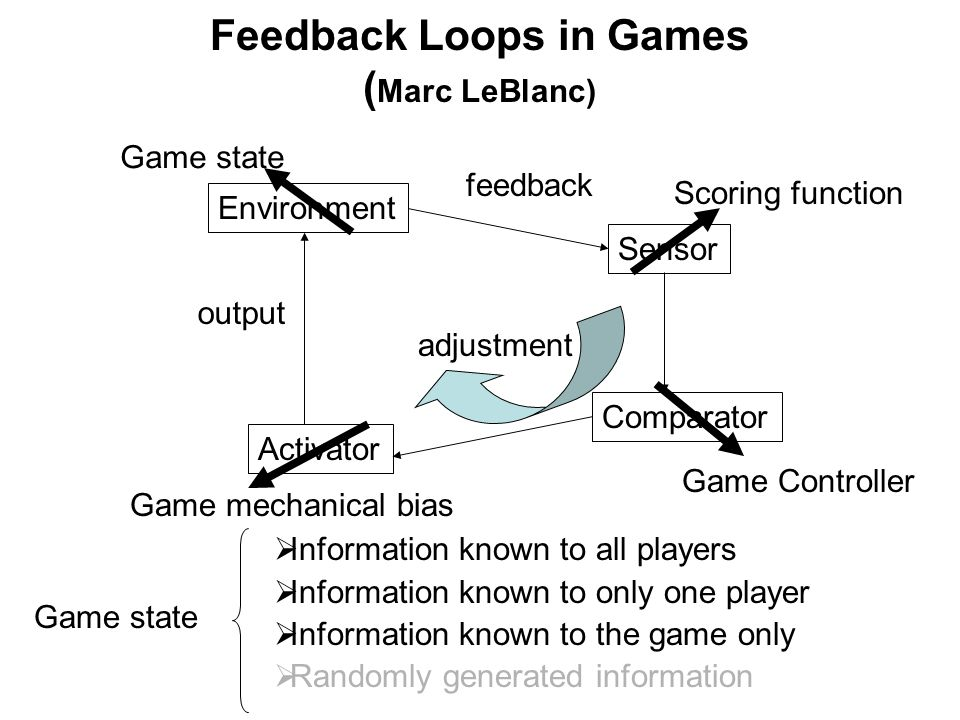 Feedback Loops in Games ( Marc LeBlanc) Environment Comparator Sensor Activator feedbackadjustment output Game state Game mechanical bias Scoring function Game Controller Game state Information known to all players Information known to only one player Information known to the game only Randomly generated information